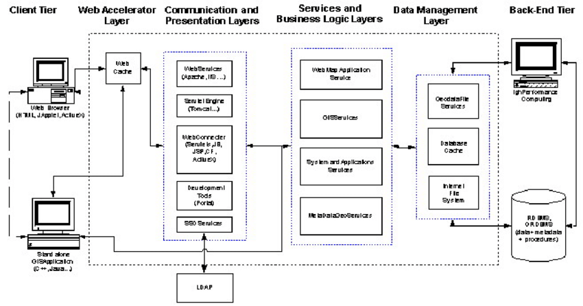 The Feasible GIS N-Tier Architecture A 3-Tier distributed