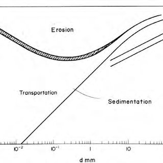 (PDF) Hydraulics of Sediment Transport