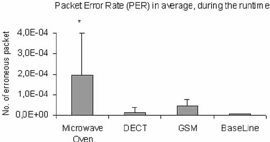 Comparing the system Packet Error Rate (PER), when the