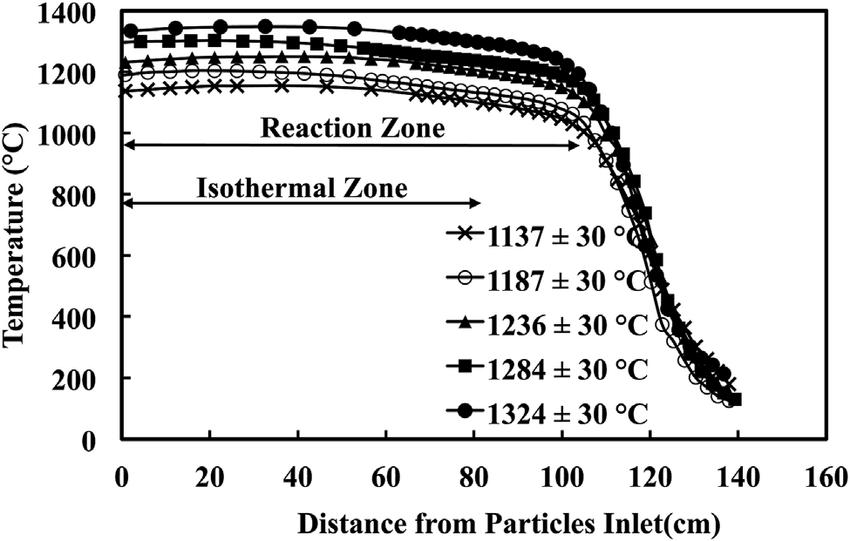 Temperature profiles along the centerline in the Laminar