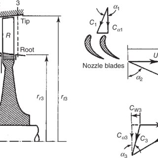 (PDF) Aerothermal Design of a Multi-Stage Axial Flow Gas
