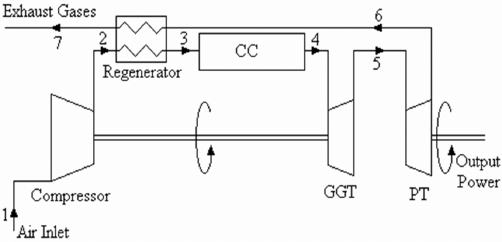 Schematic diagram of regenerated free PT gas turbine