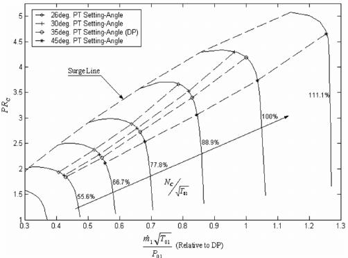 Engine equilibrium-running lines at various PTSA