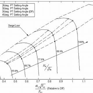 Schematic diagram of regenerated free PT gas turbine