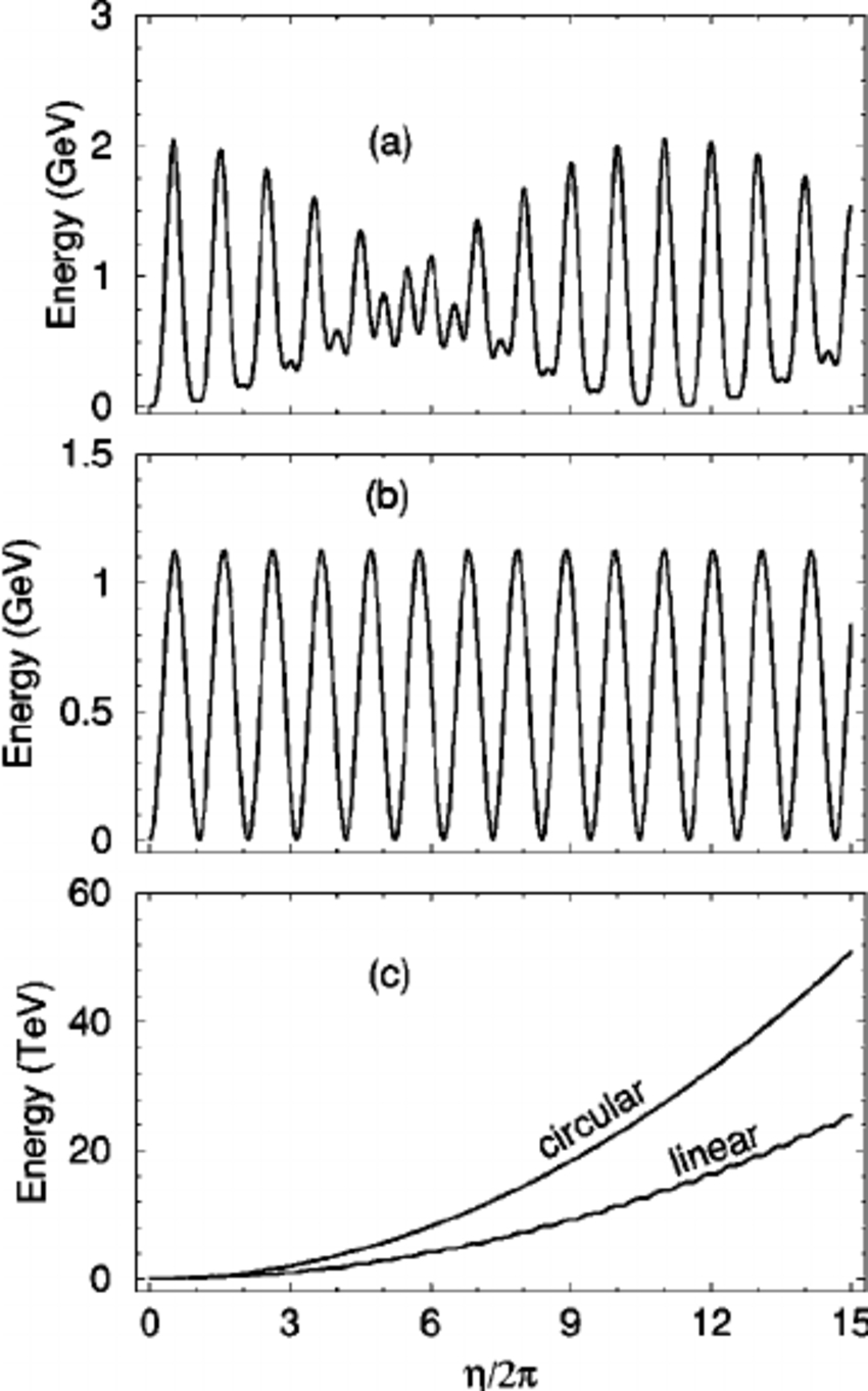 Electron energy in a plane-wave laser field and a uniform