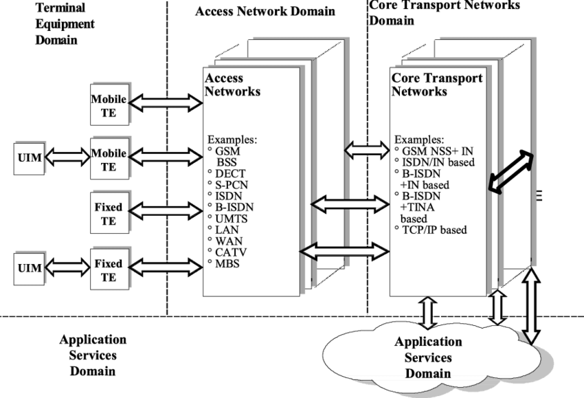 GMM communications system: Conceptual model of network