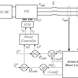 (PDF) Virtual Power Control and Sinusoidal Current