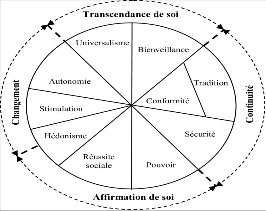 Le modèle Circumplex des valeurs de S. Schwartz, (1992