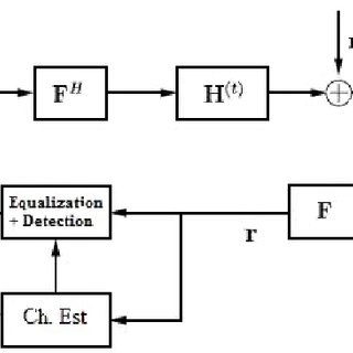 (PDF) An Iterative Channel Estimator for Fast-Varying