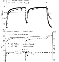 evolution of the orp a the temperature and ph b during [ 850 x 1311 Pixel ]