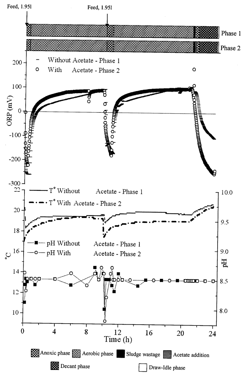 hight resolution of evolution of the orp a the temperature and ph b during