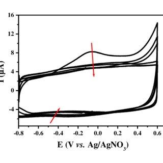 Waveform and measurement scheme for square wave