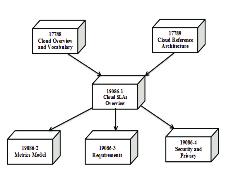 Relationship of parts of ISO/IEC 19086 and other cloud