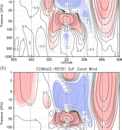 a zonal wind anomaly between the westerly and easterly phases of the qbo in [ 712 x 1129 Pixel ]