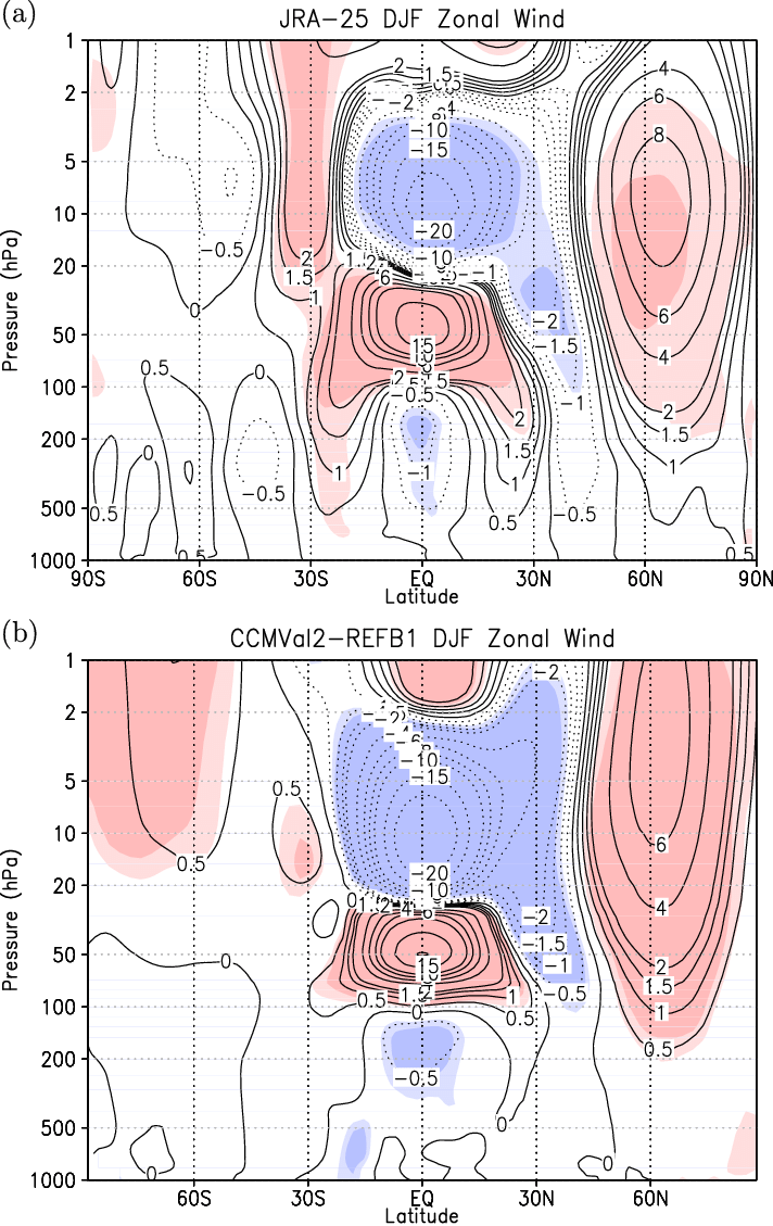 hight resolution of  a zonal wind anomaly between the westerly and easterly phases of the qbo in