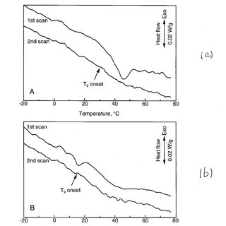 (PDF) Differential Scanning Calorimetry Glass Transition
