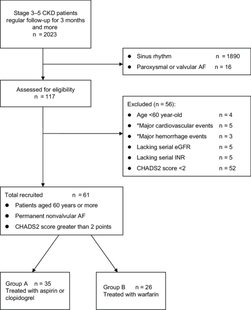 small resolution of participant flow diagram depicting screening enrollment process note events at first hospitalization