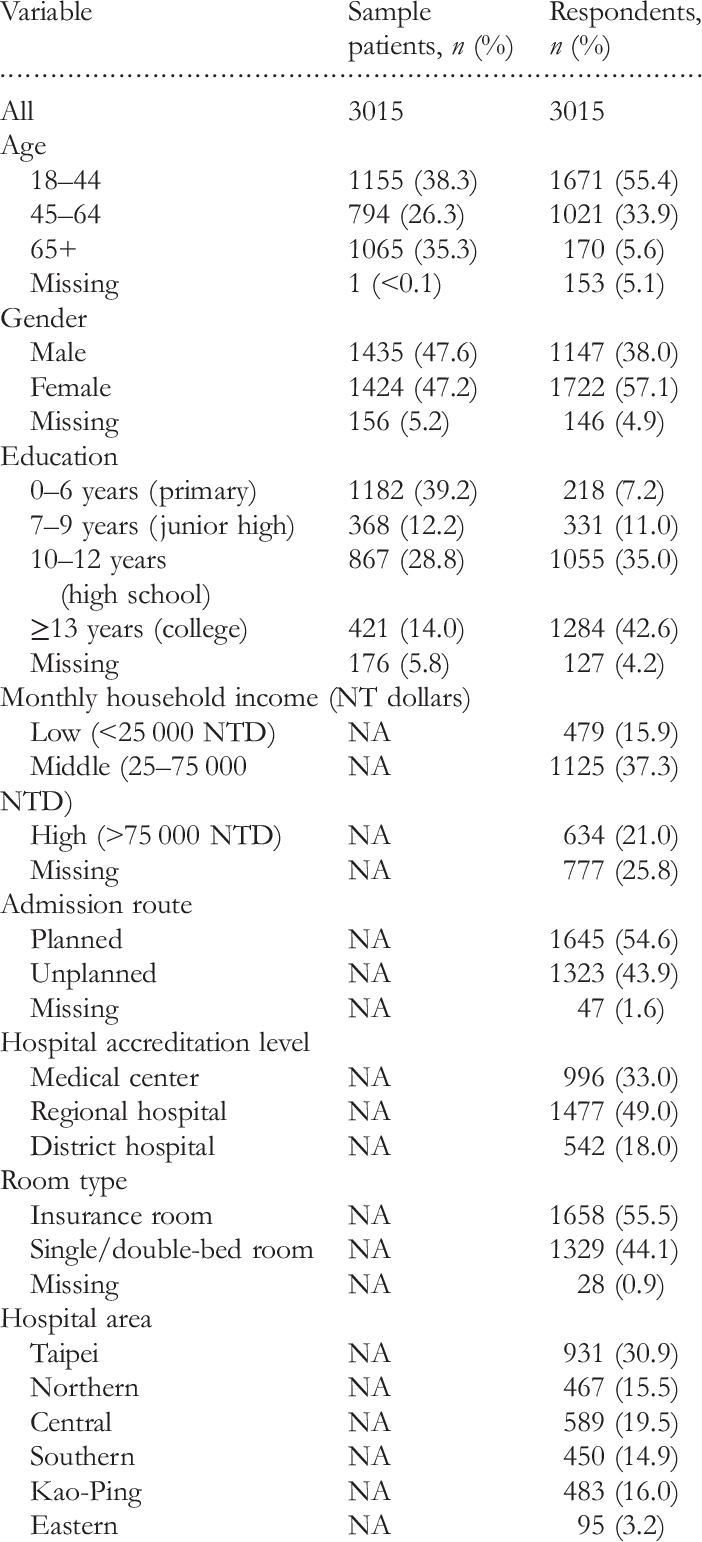 Socio-demographic characteristics of sampled patients and