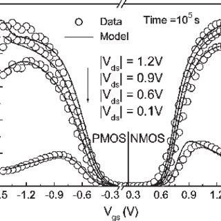 R–D mechanism. (a) NBTI: 1-D hydrogen species diffusion