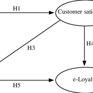 (PDF) Service Quality, Customer Satisfaction, Customer