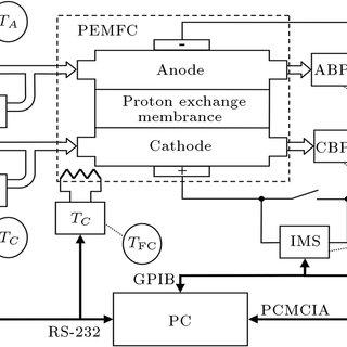 Block diagram of fuel cell electric signal measuring