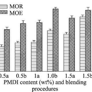 (PDF) A commercially viable compatibilizer system for wood