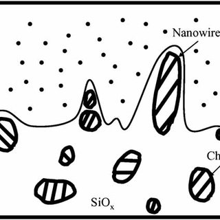 Schematic illustration of a typical nanowire synthesis