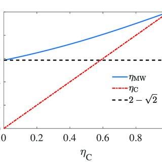 EMW η MW as the function of η C with different ξ = C L /C