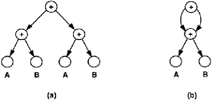Two representations for expression (A B) (A B): (a) tree