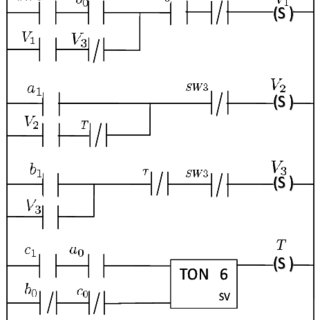 (PDF) Symbolic Analysis of Programmable Logic Controllers