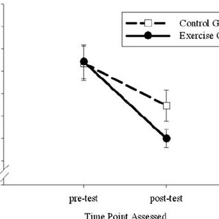 (PDF) Effect of Acute Exercise on Executive Function in