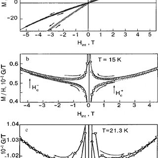 Temperature dependence of the magnetization of the LiCoPO
