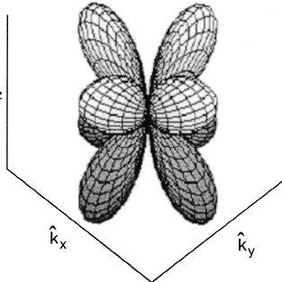 The modulus of the order parameter ͉ d ͑ k ͒ ͉ ͑ 11 ͒ in