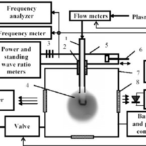 Experimental setup EMD-3. 1— electrode (antenna), 2