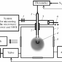 Design of spherical probe (a) and cylindrical probe, non