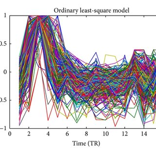 Comparison of smooth and unsmooth data. Classification