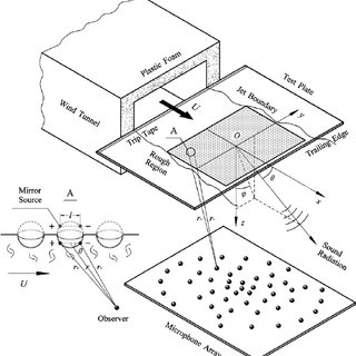 Schematic of the acoustic measurement by a phased