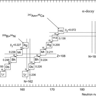 Figure 25. Chart of the heaviest nuclides with Z 104 and N