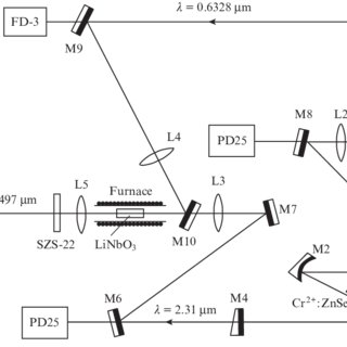 (PDF) Intracavity laser spectroscopy with a semiconductor