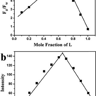 Fig. 1 Fluorescence emission spectra of L (10 m M) in the