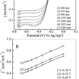 (A) High resolution TEM image of the MnO 2 nanosheets; (B