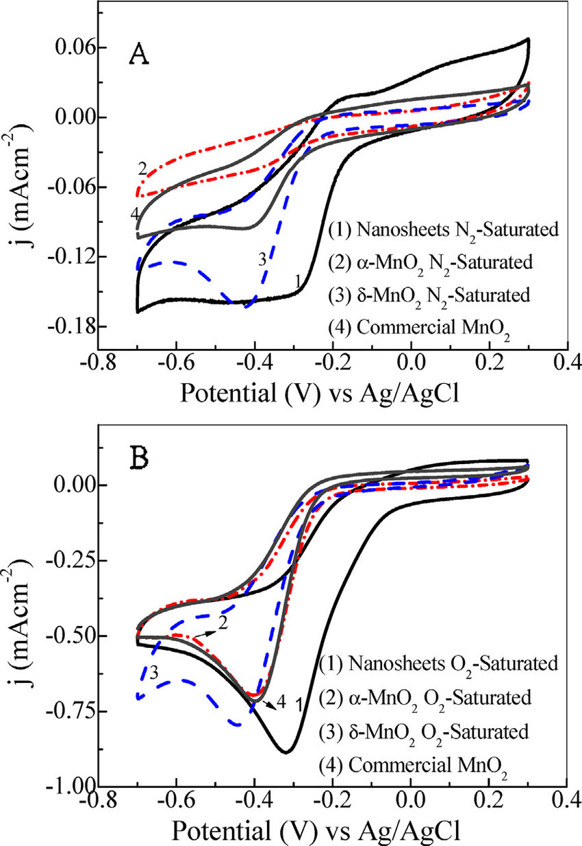 medium resolution of cv for the mno2 nanosheets mno2 mno2 and commercial mno2 for the download scientific diagram