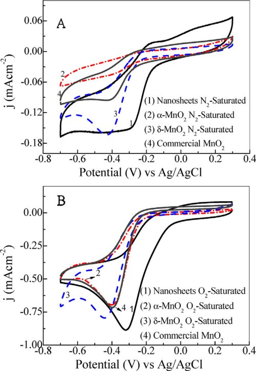 small resolution of cv for the mno2 nanosheets mno2 mno2 and commercial mno2 for the download scientific diagram