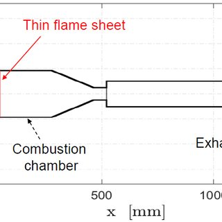 (PDF) Low order modelling of thermoacoustic instability in