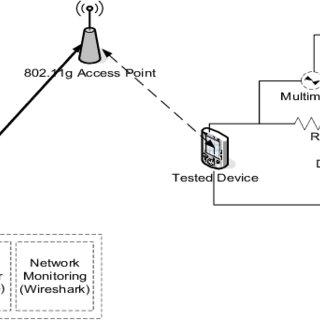 (PDF) Practical power modeling of data transmission over