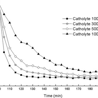 Process flow diagram of electrodialysis purification