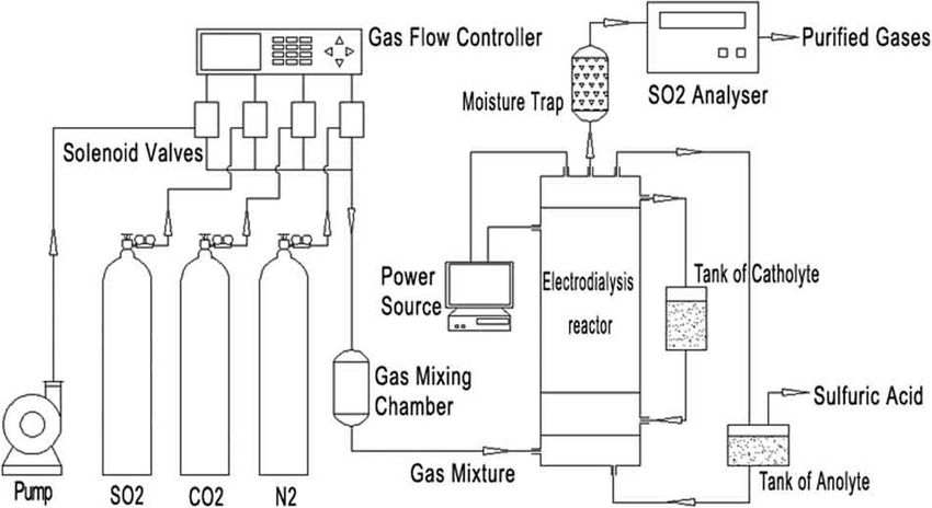 Process flow diagram of electrodialysis purification