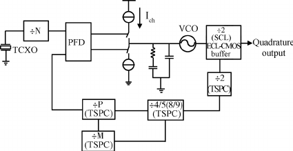 Block diagram of proposed frequency synthesizer