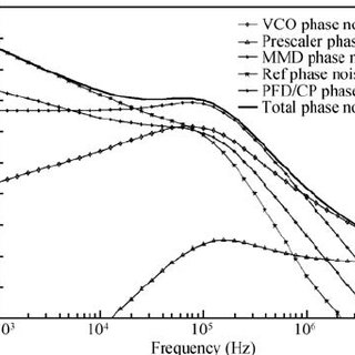Phase noise of the output of the prescaler and the VCO