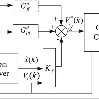 State-space model of a single-phase grid-connected